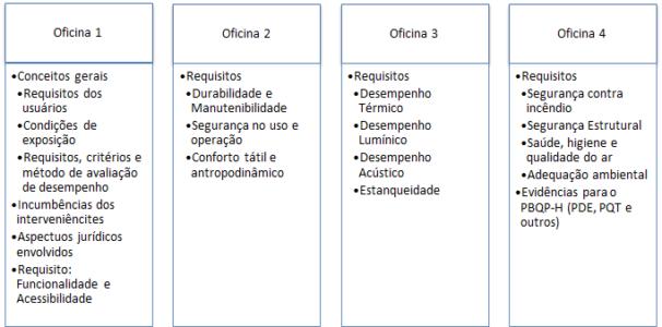 CAPACITAÇÃO DE EMPRESAS DA CONSTRUÇÃO CIVIL